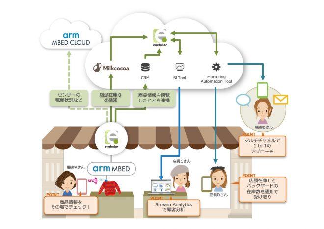 「IoTマーケティング」のデモ 構成図