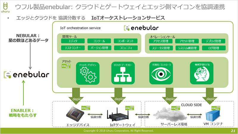 ウフル製品 enebular:クラウドとゲートウェイとエッジ側マイコンを協調連携
