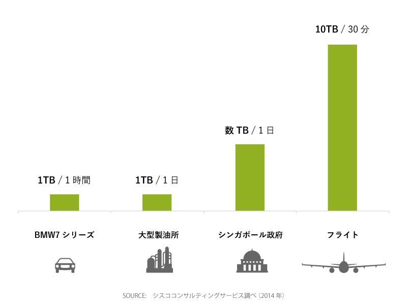 発生するデータ量の比較