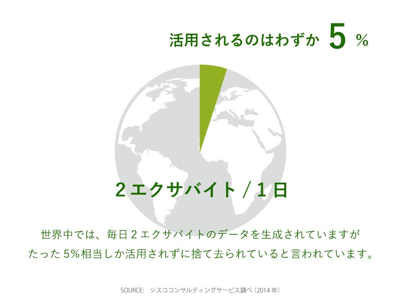 世界中では、毎日2エクサバイトのデータを生成されていますが、たった5%相当しか活用されずに捨てられてると言われています。