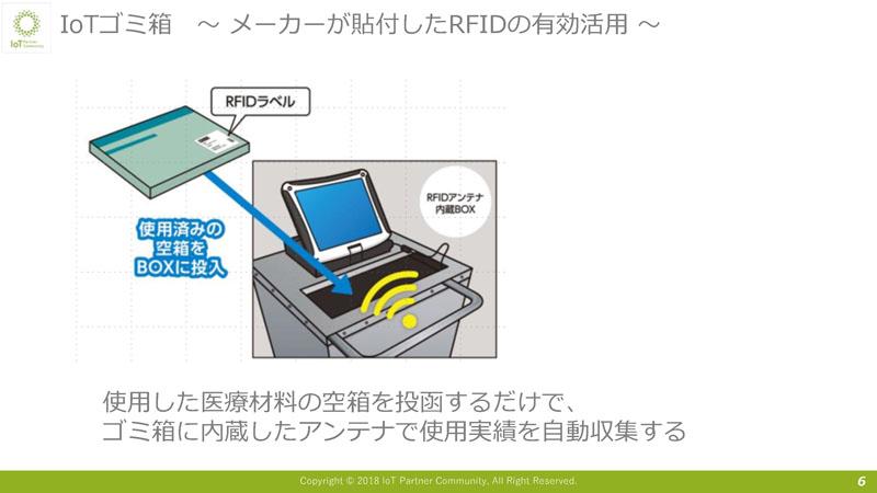 IoTごみ箱 メーカーが貼付したRFIDの有効活用