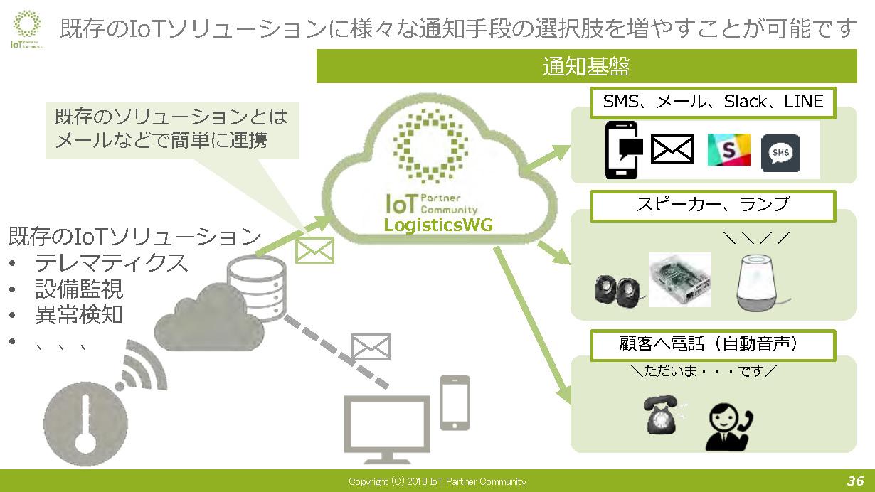 既存のIoTソリューションに様々な通知手段の選択肢を増やすことが可能
