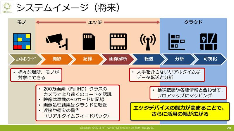 システムイメージ(将来)
