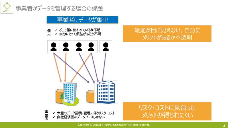 個人がデータを管理することによる課題解決(分散PDS)
