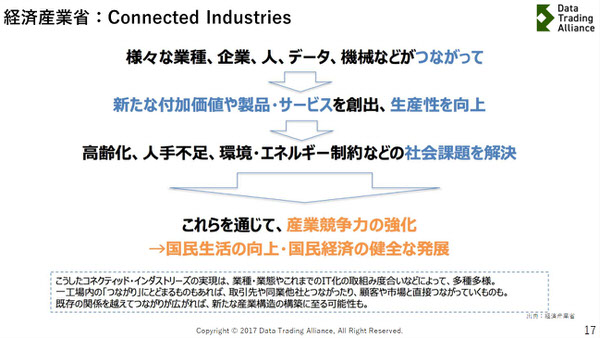 経済産業省:Connected Industries