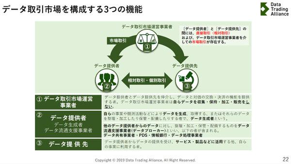 データ取引市場を構成する3つの機能