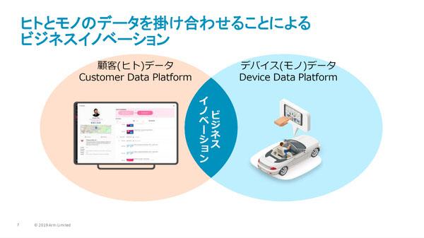 ヒトとモノのデータを掛け合わせることによるビジネスイノベーション