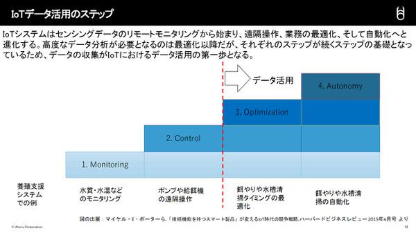 IoTデータ活用のステップ