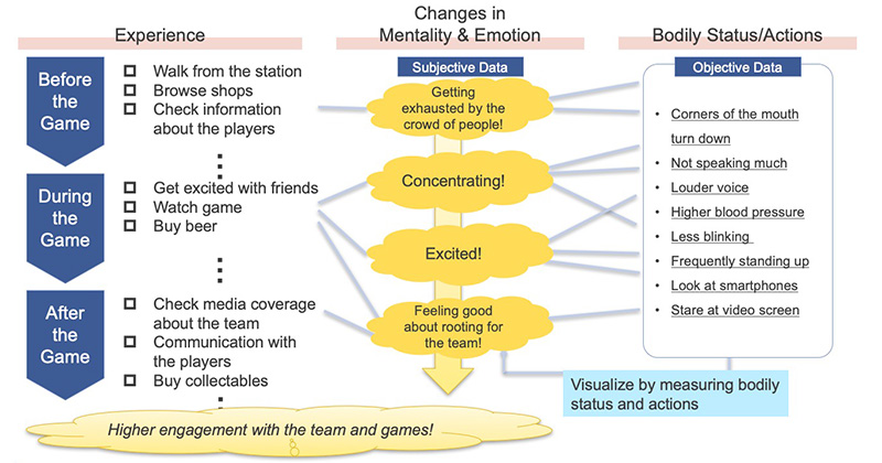 Changes in Exprience, Mentaliity & Emotion, Bodily Status/Actions