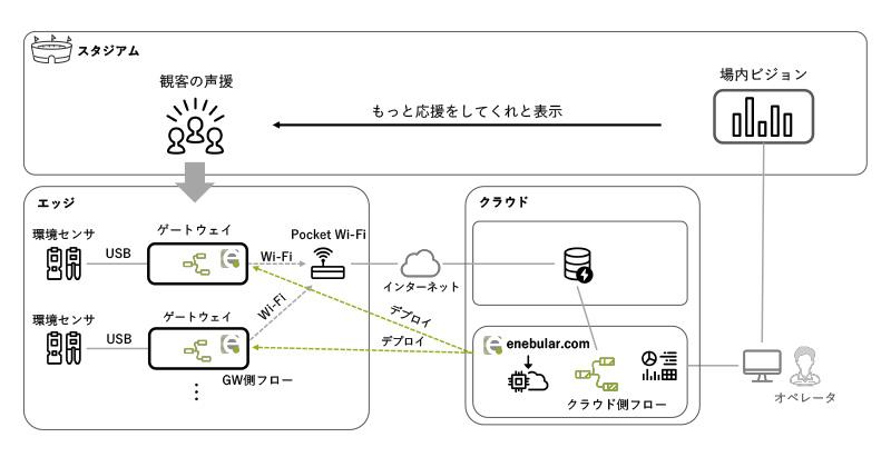 「SUPPORTERS' SPRINT STATS」におけるシステム構成