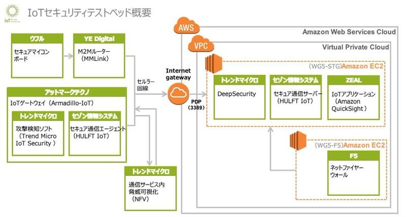 IoTセキュリティテストベッド