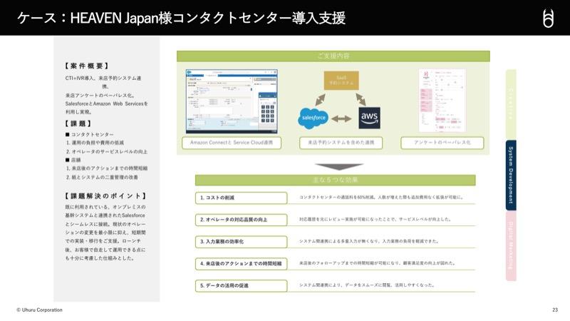 HEAVEN Japan様コンタクトセンター導入事例