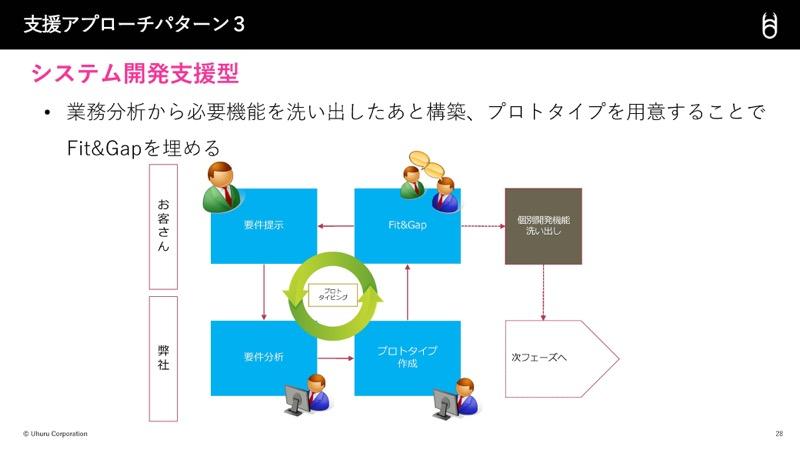 システム開発支援型