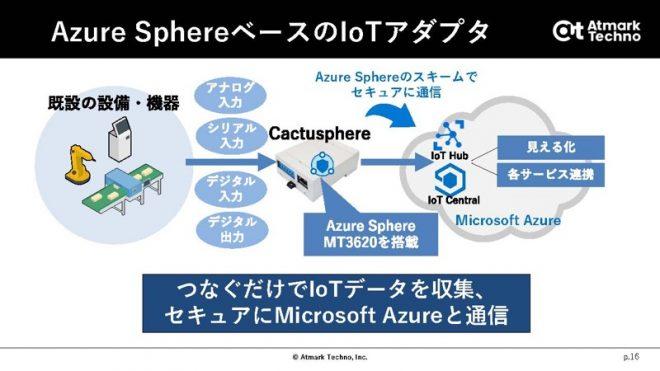 Azure SphereベースのIoTアダプタ