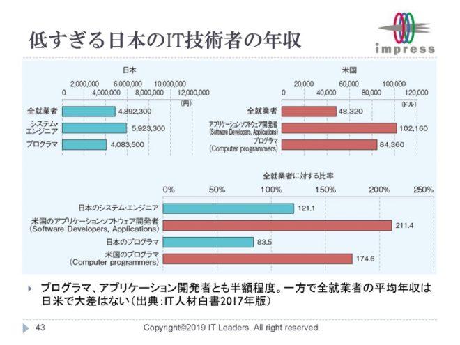 低すぎる日本のIT技術者の年収