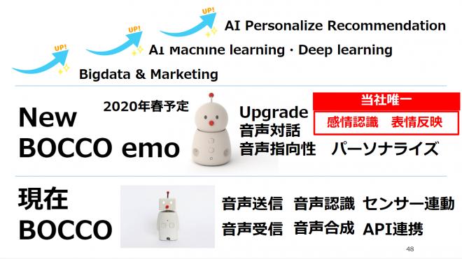 日経トレンディの「2020年ヒット予測ランキング100」にも掲載されている注目製品