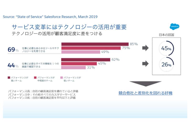 サービス変革にはテクノロジーの活用が重要